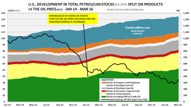 Figure 12: The chart above shows development in the US commercial petroleum stocks split on products as of January 2014 and early March 2016.