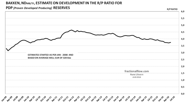 Figure 2: The chart above shows the estimates for the developments in the annual R/P (Reserves over Production) ratio for Bakken (ND) based on a EUR of 320 kbo for the average well as from Jan-08 and as per Jun-16. NOTE: The R/P ratio gives no information about the extraction level.