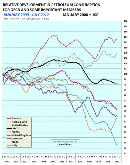 Figur 2; Diagrammet ovenfor viser den relative utviklingen (januar 2000 = 100) i oljeforbruket i OECD og de største økonomiene innen OECD.