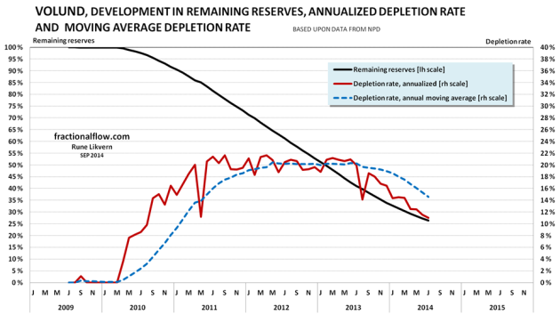 Figure 12: The chart above shows the developments the depletion (black line and left hand scale), the annualized depletion rate (red line, right hand scale) and the annual moving average depletion rate (blue dotted line, right hand scale).
