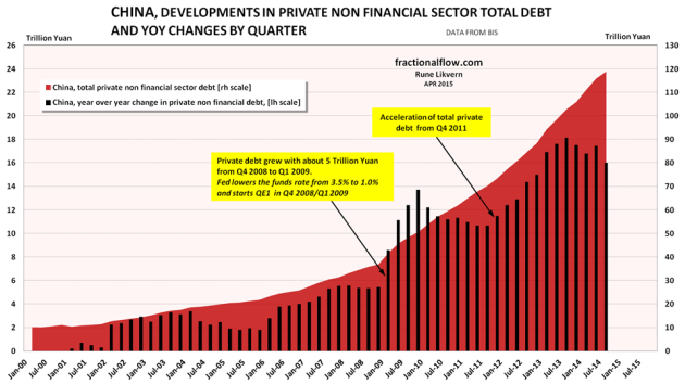 Figure 10: The chart above shows developments in total non financial private debt in China [red area, right hand scale]. The black columns show annually (YoY) changes in non financial private debt in China by quarter [left hand scale], refer also figure 12.
