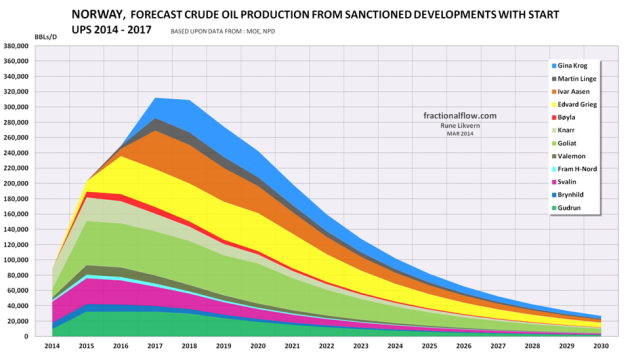 Figure 2: The figure above shows a forecast of crude oil production from NCS sanctioned fields which is scheduled to start to flow during the years 2014 to 2017. Any changes to the scheduled startups could affect the forecasts as shown in figures 1 and 2.