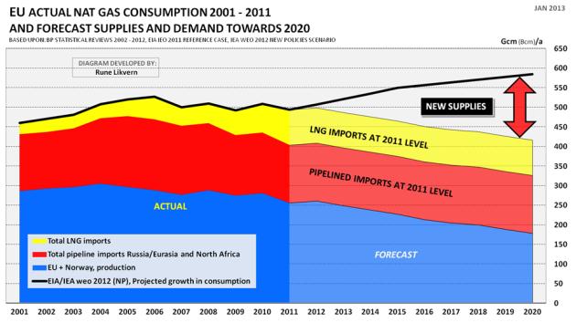 Figur 7: Figuren ovenfor viser utviklingen i årlig forbruk av naturgass i EU (i denne fremstillingen er Norges gassleveranser vist sammen med EU sin gassutvinning; blått areal) for årene 2001 - 2011. Videre er det vist import av naturgass i rør (rødt areal) og import av naturgass i form av LNG (Liquified Natural Gas; gult areal). Figuren viser videre en prognose på utvinningen i EU + Norge for årene 2012 - 2020 og nivået av rør og LNG import på 2011 nivå. Den sorte linjen viser en prognose for vekst i EU sitt naturgassforbruk slik dette er beskrevet i IEA WEO 2012.