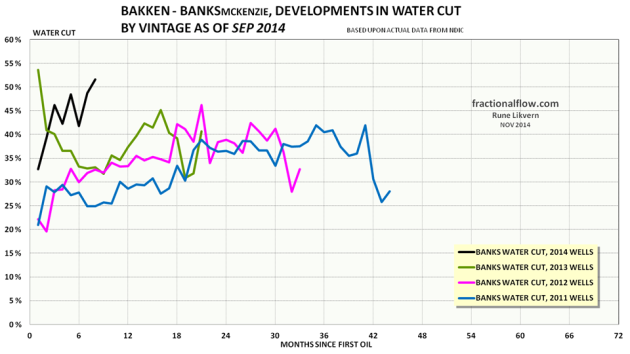 Figure 18: The colored lines in the chart above shows development in water cut by vintage of the wells in the Middle Bakken and Three Forks formations in the Banks pool.