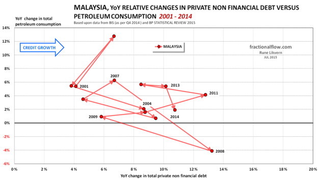 Figure 12: The chart shows the YoY relative changes in total private non financial debt [horizontal axis] plotted versus the YoY relative changes in total petroleum consumption [vertical axis] for Malaysia from 2001 to 2014. The lines have arrows to show the sequence and developments. To ease identification some years are shown.