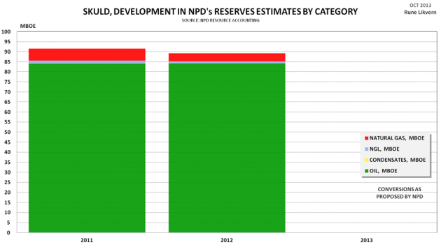 Figure 10: Development of NPD estimates by vintage for recoverable reserves by category for the Skuld development.