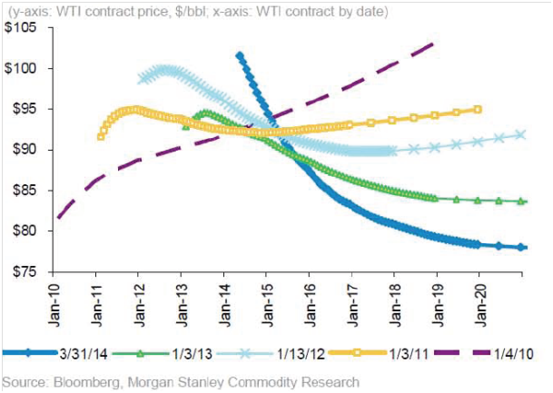 Figure 5: The chart above has been lifted from a recent Morgan Stanley report and shows how the forward curve for oil [Western Texas Intermediate; WTI] has evolved since 2010 and as of March 2014.  NOTE: The forward curve is a poor predictor of actual prices in the future.The forward curve however reveals market sentiment.