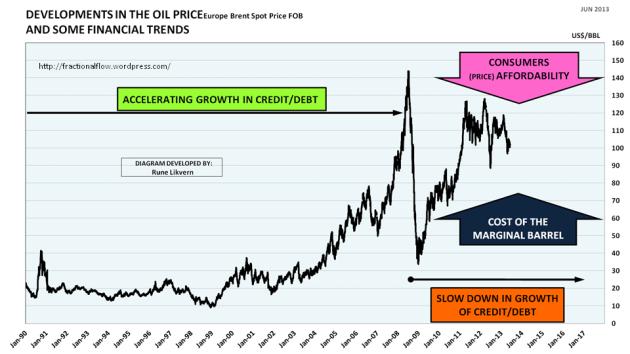 Figur 01: Diagrammet viser utviklingen i den nominelle oljeprisen (Brent Spot) fra januar 1990 og til tidlig juni 2013.