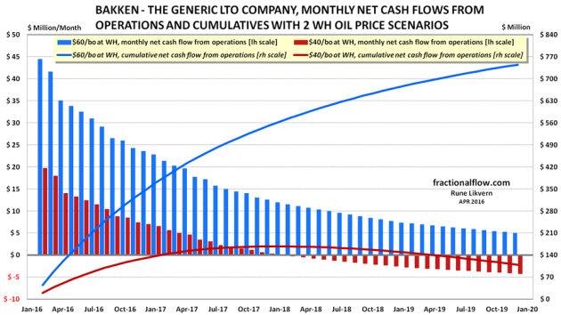 Figure 5: The chart shows the monthly net cash flow from operations [columns and left hand scale] and the cumulative net cash flow from operations [lines and right hand scale] versus time. {Red columns/line with wellhead price at $40/bo. Blue columns/line with wellhead price at $60/bo} NOTE: Scaling of left hand vertical axis.