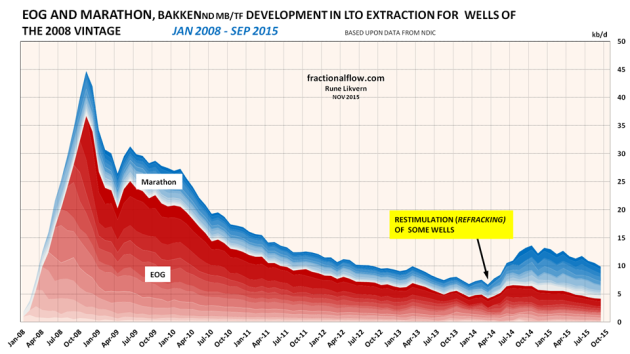Figure 09: The chart above shows developments in LTO extraction for the 2008 vintage from the Middle Bakken/ Three Forks formations in the Bakken (ND) as of January 2008 and of September 2015 for EOG and Marathon.
