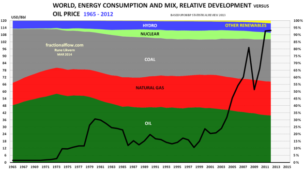 Figure 04: The chart above shows the development of the portions of the energy sources used in the world's energy mixture from 1965 to 2012 [areas plotted against the right axis]. In the chart is also shown the development in the nominal oil price [black line against the left hand axis].