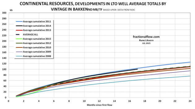 Figure 2: The chart show development in the EUR trajectories for LTO for wells by vintage and which are operated by Continental.