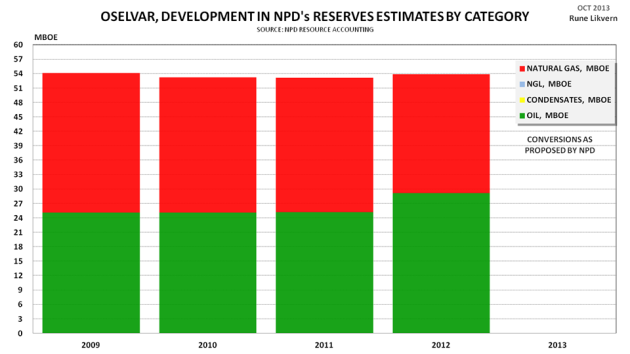 Figure 8: Development of NPD estimates by vintage for recoverable reserves by category for the Oselvar development.