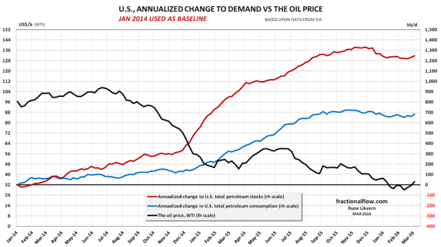 Figure 01: The chart above shows development in annualized [52 weeks moving averages] US total petroleum consumption [blue line] and storage build [red line] both rh scale. The black line, lh scale, shows development in the oil price (WTI). Consumption and storage developments are relative to Janaury 2014 (baseline). NOTE, changes in consumption and stocks are stacked, thus the red line also shows total annualized changes in demand.