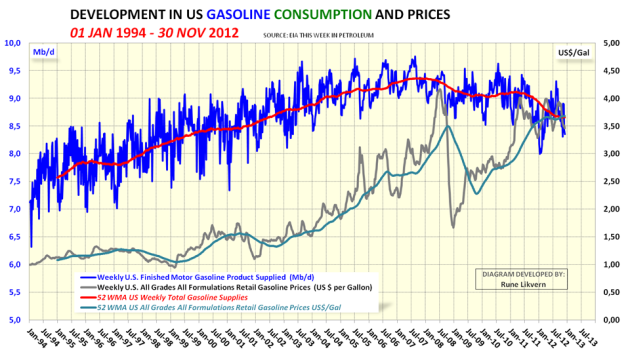 Figur 4; Diagrammet ovenfor viser utviklingen i det amerikanske bensinforbruket fra januar 1994 til november 2012. I diagrammet er også tegnet inn utviklingen i oljeprisen, Brent.