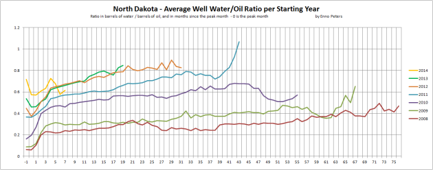 "Figure 08: The chart above shows development in the water to oil ratio for the ""average"" wells by vintage [calendar year] in Bakken. Produced water (brine) is separated and transported to dedicated disposal sites. Chart by Enno Peters."