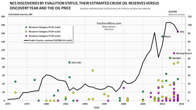 Figure 07: The chart above shows NCS discoveries in various evaluation phases, their estimated recoverable crude oil reserves versus year of discovery. In the chart is also shown development in the nominal oil price (Brent). Green circles: Resource Category 4F, in planning phase. Yellow circles: Resource Category 5F, development likely, but not clarified. Pink circles: Resource Category 7F, not evaluated. NOTE; For reasons of scaling Johan Sverdrup (which Plan for Development and Operation [PDO] is in process) and Johan Castberg in the Barents Sea and above 72 degrees North (both Category 4F) are not shown.