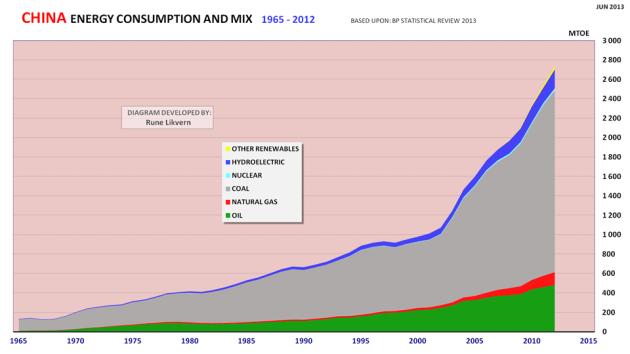 Figur 11: Kina sin utvikling i totalt energiforbruk for 1965 - 2012 og utvikling mellom energikilder.