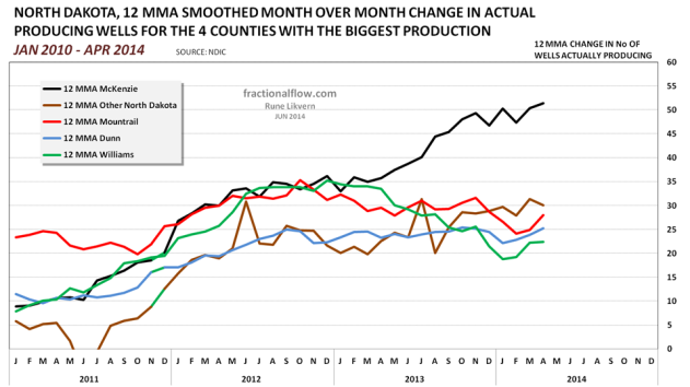 Figure 07: Chart above shows developments in the 12 Month Moving Average (12 MMA or 12 months trailing average to smoothen seasonal swings) changes in reported number of net added producing wells for the 4 counties with the highest oil extraction and other North Dakota.