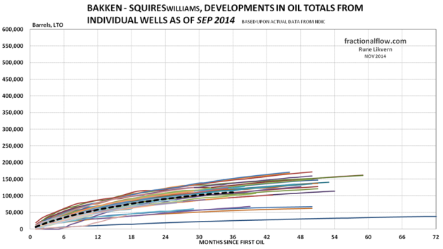 Figure 24: The thin lines in the chart above shows development in total LTO from the individual wells in the Middle Bakken and Three Forks formations in the Squires pool. The thicker black dotted line shows the development for average total LTO for all the wells studied.