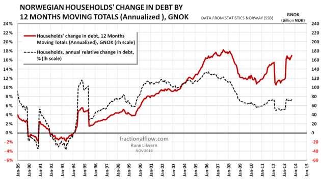 Figure 5: The diagram above shows development in Norwegian households' change in debt by 12 Months Moving Totals (Annualized) [red line plotted against the rh scale]. The chart also shows the annual rate of change [black dotted line plotted against the lh scale]. NOTE: The discontinuities (like for 2012) are according to Statistics Norway due to alignment of reporting to accepted international standards.