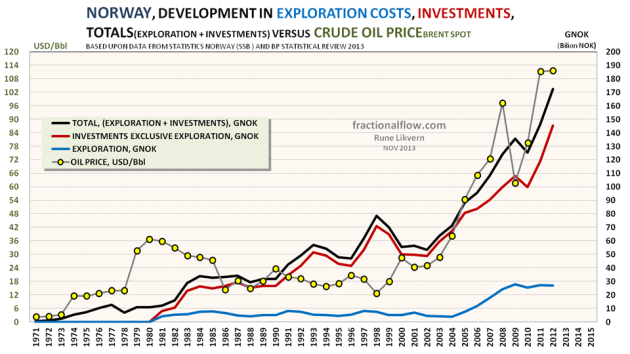 Figure 2: The chart above shows developments in total investments in the petroleum activities [black line] broken down into investments [red line] and exploration [blue line] all plotted against the rh scale. The (nominal) oil price [yellow dots connected by grey lines] are included and plotted against the lh scale.