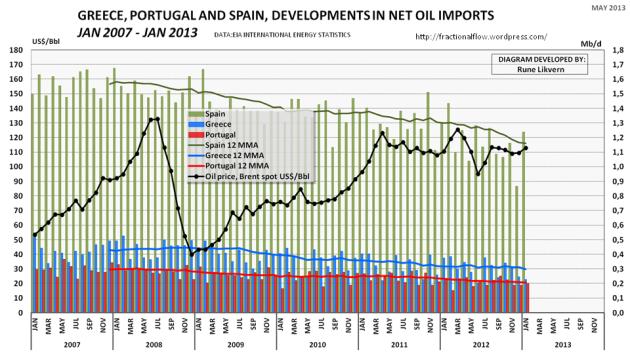 Figur 05: Hellas, Portugal og Spania importerer alt sitt petroleumsforbruk og etter finanskrisen har petroleumsforbruket total falt med rundt 25 % for disse landene.