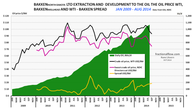 Figure 01: The chart above shows development in Light Tight Oil (LTO) extraction from January 2009 and as of August 2014 in Bakken North Dakota [green area, right hand scale]. The top black line is the price of Western Texas Intermediate (WTI), red middle line the Bakken LTO price (sweet) as published by the Director for NDIC and bottom orange line the spread between WTI and Bakken LTO wellhead all left hand scale. The spread between WTI and Bakken wellhead has widened in the recent months.