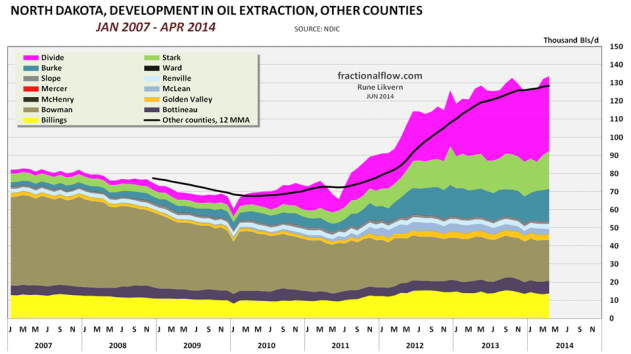 Figure 06: The chart above shows development in NDIC reported oil extracted from the other counties in North Dakota. The black line shows the development in total oil extraction for these counties expressed by the 12 MMA.