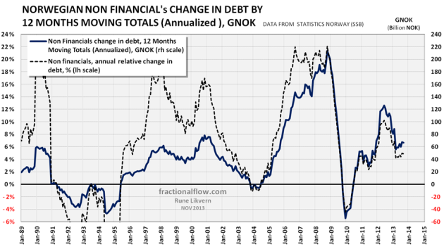 Figure 6: The diagram above shows development in Norwegian non financial change in debt by 12 Months Moving Totals (Annualized) [dark blue line plotted against the rh scale]. The chart also shows the annual rate of change [dark grey dotted line plotted against the lh scale].