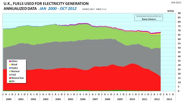 Fig 3: Diagrammet ovenfor viser den årlige utviklingen i energikilde for elektrisitetsproduksjonen i Storbritannia fra januar 2000 til oktober 2012 i MTOE (Data fra DECC; Department of Energy and Climate Change).