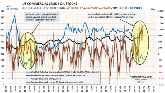 Figure 01: The chart above shows developments in the oil price (Brent spot), blue line and left hand scale [The oil price has been multiplied by 4 to fit the scaling on the left hand scale]. The thick black line shows the weekly EIA reported total inventory of US commercial crude oil stocks, left hand scale. The thin gray line plotted versus the right hand scale shows the daily changes to crude oil inventories from weekly EIA data. The thick red line plotted versus the right hand scale is a trailing 28 days moving average of changes to the crude oil inventories. Stock draw downs adds to supplies and may moderate price growth for some time. Figure 02 has zoomed in on the recent developments.