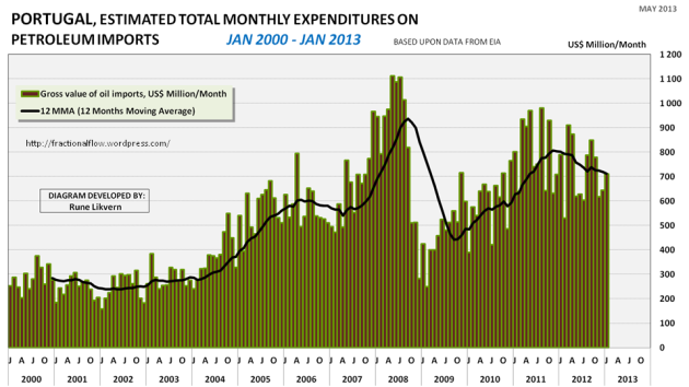 Figur 08: Figuren viser estimater på månedlige kostnader (i US$) sammen med det løpende 12 måneders gjennomsnittet for Portugal.
