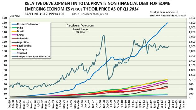 Figure 4: The chart above shows the relative developments in total private non financial debts in the Russian Federation, India, Brazil, China, Indonesia, Argentina, Saudi Arabia, Malaysia and Thailand [the same countries as in figure 3] from the end of 1999 [end of 1999 was used as baseline = 100] and as of Q1 2014 plotted against the right hand scale. The oil price [Brent spot] for the same period is shown against the left hand scale. Note the scaling of the right hand y-axis to that of the OECD countries in figure 2.