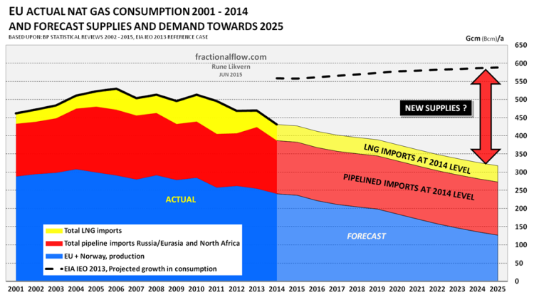 Figure 06: The stacked areas show actual and forecast consumption of natural gas for EU (EU and Norway has been totaled), its production (blue area), pipelined imports (red area) and Liquified Natural Gas (LNG) imports (yellow area). Pipelined imports are primarily from Russia and North Africa (Algeria and Libya). In recent years, most LNG has come from Qatar, Algeria and Nigeria. The forecast for EU's natural gas consumption towards 2025 (dotted black line) is from US Energy Information Administration's World Energy Outlook 2013 (EIA WEO 2013).