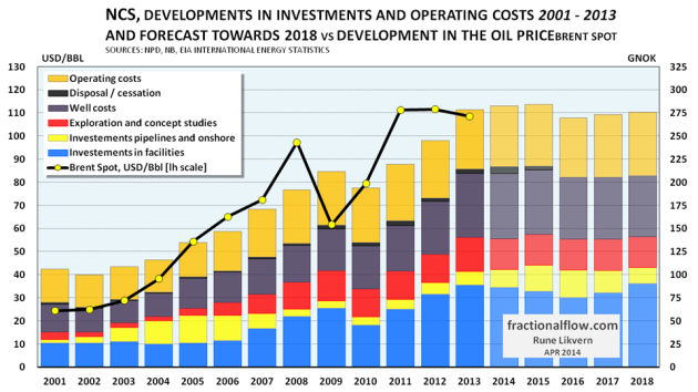 Figure 2: The chart above shows the development in actual spending for petroleum related activities (by discipline) for the years 2001- 2013 and Norwegian Petroleum Directorate's (NPD) forecast for the years 2014 - 2018 [stacked columns and right hand scale]. The developments in the annual nominal oil price (Brent spot) are shown as yellow circles connected by a black line [left hand scale].