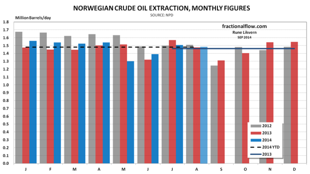 Figure 01: The columns show NCS crude oil extraction by month for 2012 (grey), 2013 (red)  and for 2014 (blue) as of August (preliminary NPD figures).