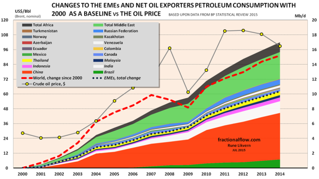Figure 01: The stacked areas in the chart show the growth in petroleum consumption for the 6 EMEs and the net oil exporters from 2000 to 2014 [2000 has been used as a baseline]. Total growth for the 6 EMEs are shown by the black dotted line. The red dashed line shows the change in total global petroleum consumption since 2000. [These are shown versus the right axis]. The development in the oil price is shown by yellow circles connected by a grey line versus the left axis.