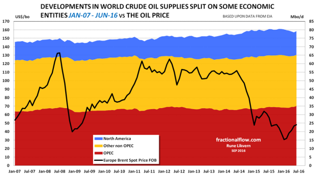 Figure 2: The stacked areas in the chart above shows development in crude oil supplies split on some economic entities from January - 07 and per June -16. The oil price [Brent spot] is shown against the left axis.