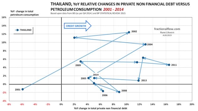Figure 14: The chart shows the YoY relative changes in total private non financial debt [horizontal axis] plotted versus the YoY relative changes in total petroleum consumption [vertical axis] for Thailand from 2001 to 2014. The lines have arrows to show the sequence and developments. To ease identification some years are shown.