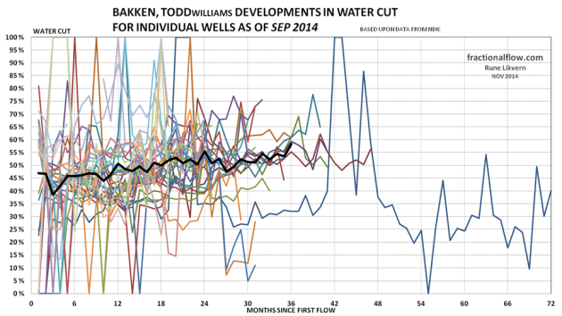 Figure 27: The thin lines in the chart above shows development in the water cut from the individual wells in the Middle Bakken and Three Forks formations in the Todd pool. The thicker black line shows the development of average water cut for all the wells studied.