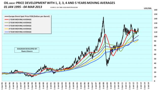 Figur 5: Figuren viser utviklingen i den nominelle oljeprisen (Brent spot) for perioden januar 1995 til mars 2013. 1, 2, 3, 4 og 5 års bevegelig snitt er også vist, for hva det er verdt.