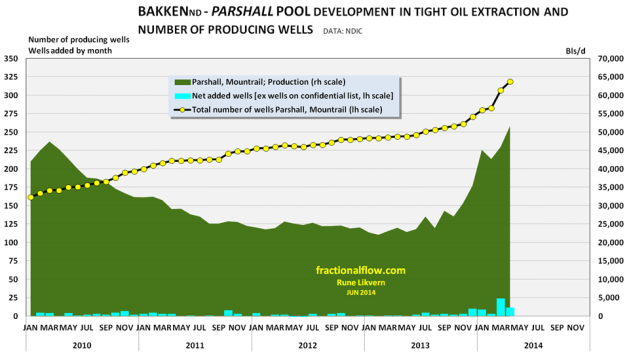 Figure 12: The chart above shows the development in total oil extraction for the Parshall pool. The chart also shows the development of the total number of wells (yellow circles connected by black lines) plotted against lh scale. The columns at the bottom shows the month over month changes in wells (lh scale). NOTE: The chart does not include wells and their extraction that is on confidential list.