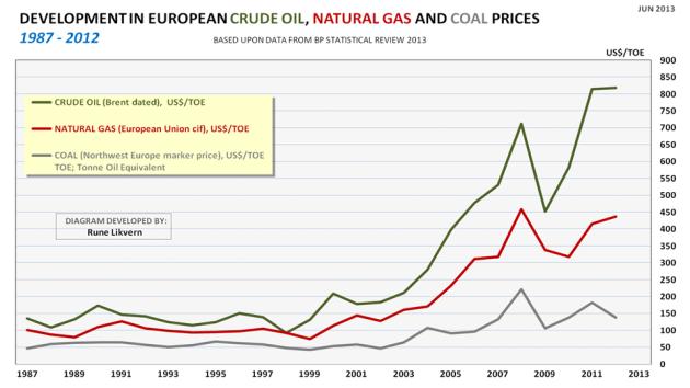Figur 10: Figuren viser utviklingen i nominell pris i US$ for olje, naturgass og kull for årene 1987 til 2012 per Tonn Olje Ekvivalent (TOE) i Europa.