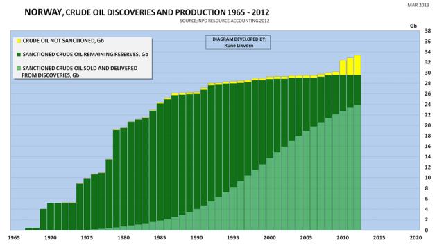 """Figur 4: Figuren viser historikken i og totalen fra årlige funn (stablede søyler) fra oljeletingen startet på norsk sektor og til årsslutt 2012. Figuren omtales også som en """"creaming curve"""". De lys grønne søylene viser hva som er utvunnet, solgt og levert. Mørk grønn er totale gjenværende reserver. De gule søylene viser reserver i funn det ikke er fattet beslutning om."""