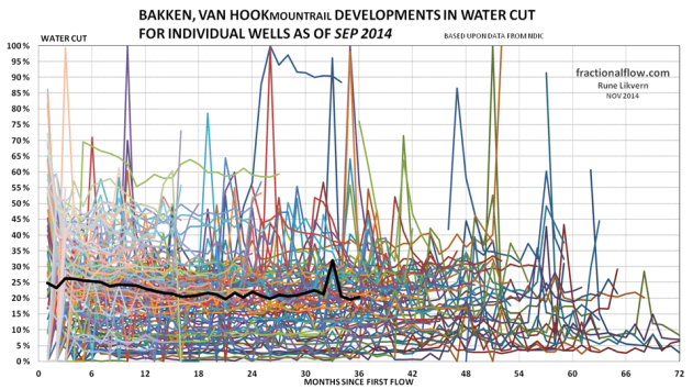 Figure 13: The thin lines in the chart above shows development in the water cut from the individual wells in the Middle Bakken and Three Forks formations in the Van Hook pool. The thicker black line shows the development of average water cut for all the wells studied.