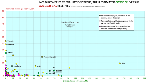 Figure 4: The chart above shows NCS discoveries, their estimated recoverable crude oil reserve versus natural gas reserves and their evaluation status. It is the total petroleum reserves, their location and potential for coordination [including the use of existing infrastructure] that form the economic basis for any developments. Due to scaling the chart does not include Johan Sverdrup [under development] and Johan Castberg (Barents Sea).