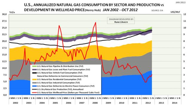 Figur 6: Figuren ovenfor viser utviklingen i det årlige forbruket av naturgass for de ulike økonomiske sektorene i USA slik dette blir rapportert av EIA fra januar 2002 til oktober 2012. Det blå området viser utviklingen i leveranser av naturgass for elektrisitetsproduksjon.Den sorte linjen viser utviklingen i den årlige forsyningen av naturgass til forbrukI figuren er også vist utviklingen i naturgassprisen (rød linje, høyre y-akse) på Henry Hub.