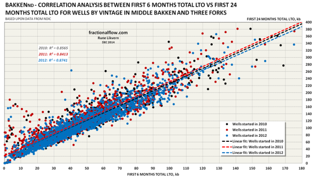 Figure 14: The chart above shows the correlation between 6 months totals LTO versus 24 months total LTO for the wells for 2010, 2011 and 2012 presented in table A.