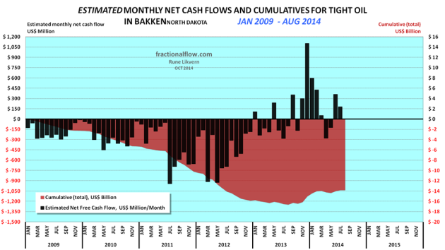 Figure 03: The chart above shows an estimate of cumulative net cash flows post CAPEX in manufacturing of LTO wells in Bakken (ND) as of January 2009 and as of August 2014 (red area and rh scale) and estimated monthly net cash flows post CAPEX (black columns and lh scale). The assumptions for the chart are WTI oil price (realized price which is netted back to the wellhead), average well costs starting at $8 Million in January 2009 and growing to $10 Million as of January 2011 and $9 Million as of January 2013. All costs assumed to incur as the wells were reported starting to flow (this creates some backlog for cumulative costs as these are incurred continuously during the manufacturing of the wells) and the estimates do not include costs for non- flowing and dry wells, water disposal wells, exploration wells, seismic surveys, acreage acquisitions etc. Economic assumptions; royalties of 16%, production tax of 5%, an extraction tax of 6.5%, OPEX at $4/Bbl, transport (from wellhead to refinery) $12/Bbl and interest of 5% on debt (before any corporate tax effects). Estimates do not include the effects of hedging, dividend payouts, retained earnings and income from natural gas/NGPL sales (which now and on average grosses around $3/Bbl). Estimates do not include investments in processing/transport facilities and externalities like road upkeep, etc. The purpose with the estimates presented in the chart is to present an approximation of net cash flows and development of total use of primarily debt for manufacturing of LTO wells. The chart serves as an indicator of the cash flow for the aggregate of oil companies in Bakken.